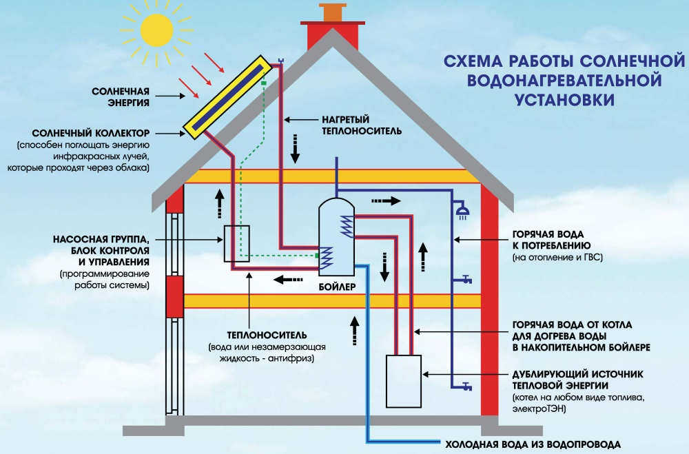 Upute za spajanje na solarnu ploču